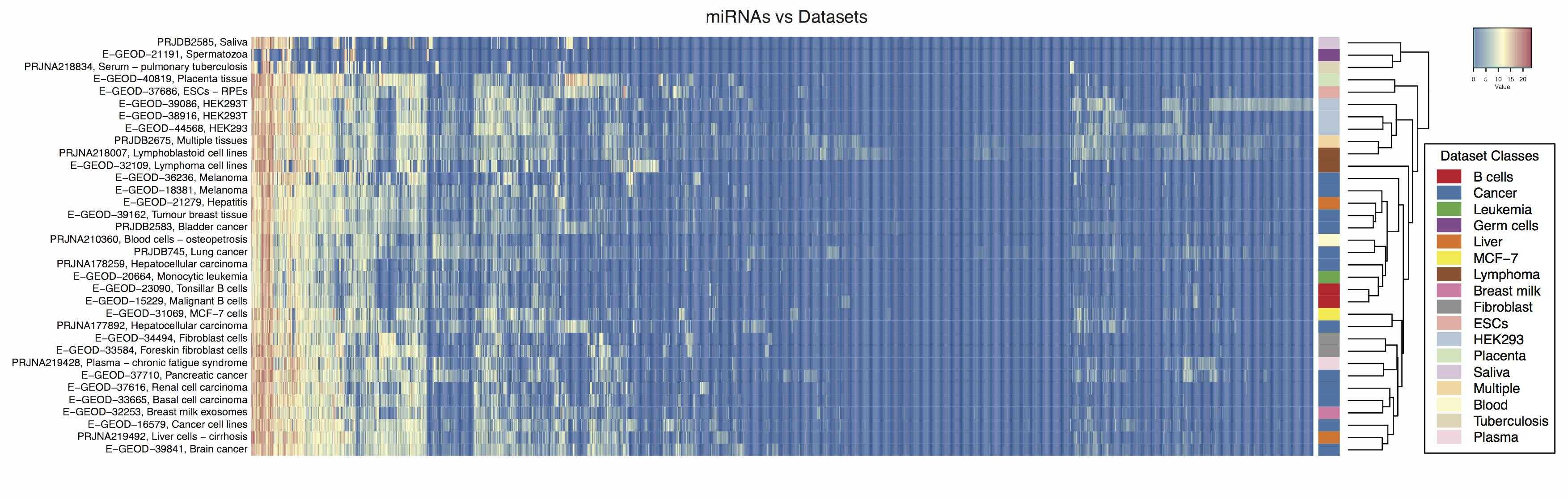 Uridylation profiles of miRNAs in cancer datasets